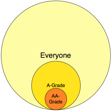 "Using 80/20 thinking, the top 20% of your current clients are ""A"" Grade. And around 4% (= 20% x 20%) are ""AA"" Grade"