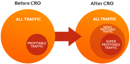 How conversion rate optimisation allows you to monetise maximum traffic.