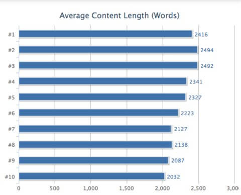 Average content length for on-page SEO tactics