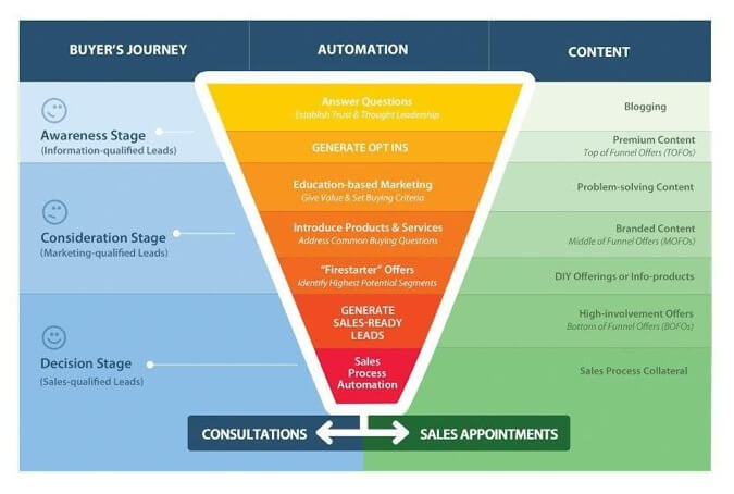 Sales funnel image for getting leads with marketing automation