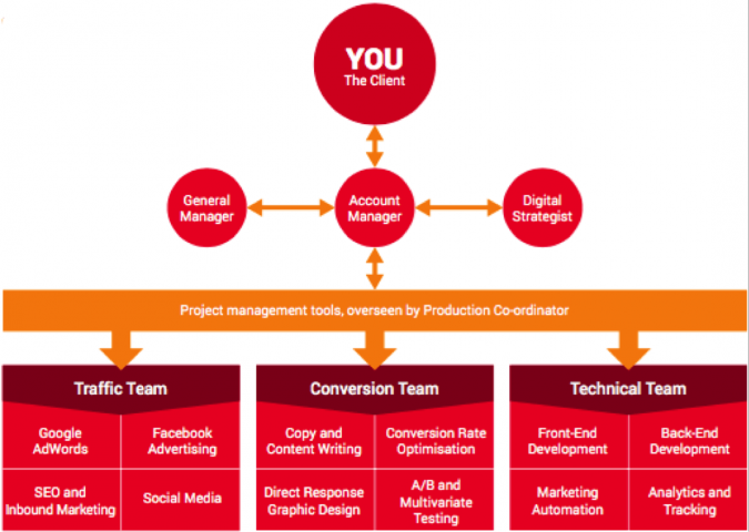 Project management framework - digital marketing execution
