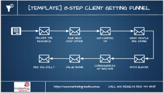 The 8-Step Client Getting Email Sequence