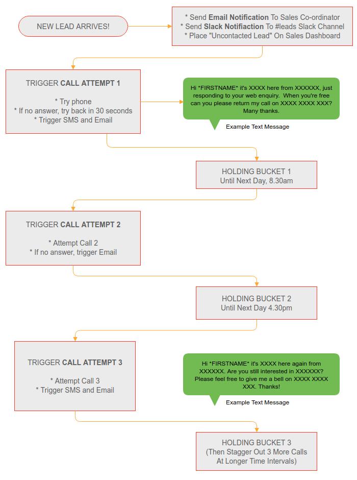 Lead Management Process Flow
