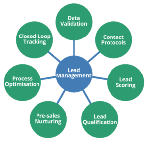 What Is Lead Management?