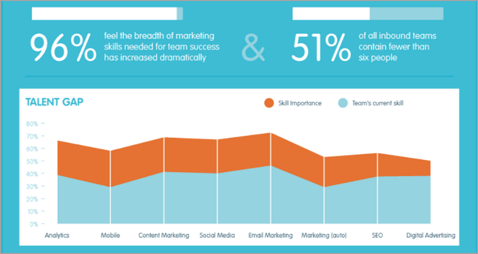 Specialization for in-house vs outsourced digital marketing