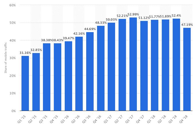 Percentage of mobile device website traffic worldwide